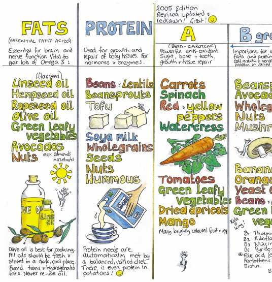 Vegan Nutrition Chart – $15